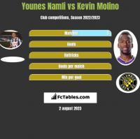 Younes Namli vs Kevin Molino h2h player stats