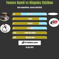 Younes Namli vs Kingsley Ehizibue h2h player stats