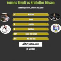 Younes Namli vs Kristoffer Olsson h2h player stats