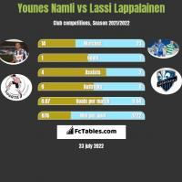 Younes Namli vs Lassi Lappalainen h2h player stats