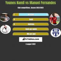 Younes Namli vs Manuel Fernandes h2h player stats