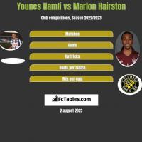 Younes Namli vs Marlon Hairston h2h player stats