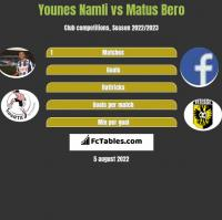 Younes Namli vs Matus Bero h2h player stats