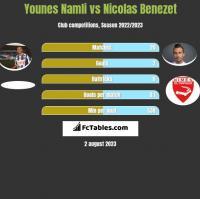 Younes Namli vs Nicolas Benezet h2h player stats