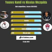 Younes Namli vs Nicolas Mezquida h2h player stats