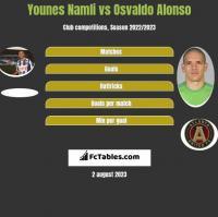 Younes Namli vs Osvaldo Alonso h2h player stats