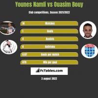 Younes Namli vs Ouasim Bouy h2h player stats
