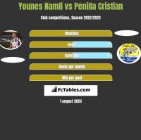 Younes Namli vs Penilla Cristian h2h player stats