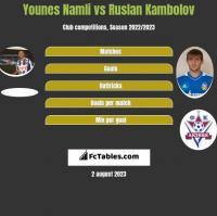 Younes Namli vs Ruslan Kambolov h2h player stats