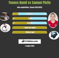 Younes Namli vs Samuel Piette h2h player stats