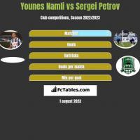 Younes Namli vs Sergei Petrov h2h player stats
