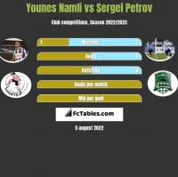 Younes Namli vs Sergiej Petrow h2h player stats