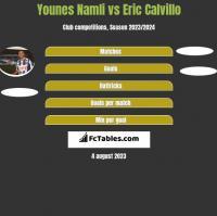 Younes Namli vs Eric Calvillo h2h player stats
