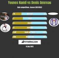 Younes Namli vs Denis Genreau h2h player stats