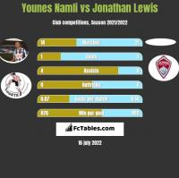 Younes Namli vs Jonathan Lewis h2h player stats