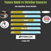 Younes Namli vs Christian Casseres h2h player stats