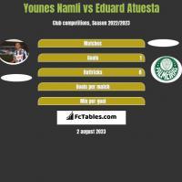 Younes Namli vs Eduard Atuesta h2h player stats