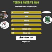 Younes Namli vs Kaio h2h player stats