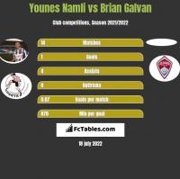 Younes Namli vs Brian Galvan h2h player stats