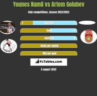 Younes Namli vs Artem Golubev h2h player stats