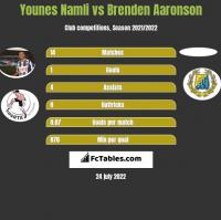 Younes Namli vs Brenden Aaronson h2h player stats