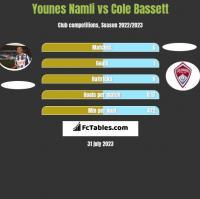 Younes Namli vs Cole Bassett h2h player stats