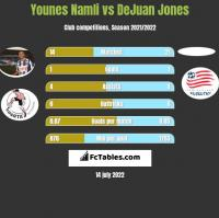 Younes Namli vs DeJuan Jones h2h player stats