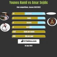 Younes Namli vs Amar Sejdic h2h player stats