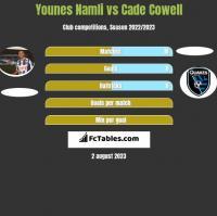 Younes Namli vs Cade Cowell h2h player stats