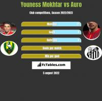 Youness Mokhtar vs Auro h2h player stats