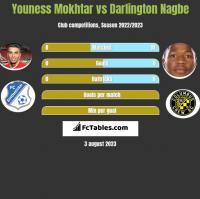 Youness Mokhtar vs Darlington Nagbe h2h player stats