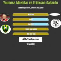 Youness Mokhtar vs Erickson Gallardo h2h player stats