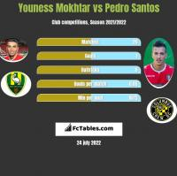 Youness Mokhtar vs Pedro Santos h2h player stats