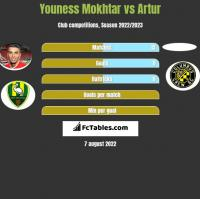 Youness Mokhtar vs Artur h2h player stats