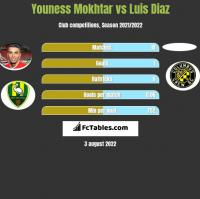 Youness Mokhtar vs Luis Diaz h2h player stats