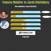 Youness Mokhtar vs Jacob Shaffelburg h2h player stats
