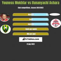 Youness Mokhtar vs Ifunanyachi Achara h2h player stats