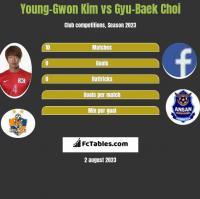 Young-Gwon Kim vs Gyu-Baek Choi h2h player stats