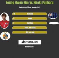 Young-Gwon Kim vs Hiroki Fujiharu h2h player stats