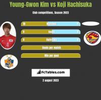 Young-Gwon Kim vs Koji Hachisuka h2h player stats