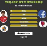 Young-Gwon Kim vs Masato Kurogi h2h player stats