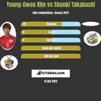 Young-Gwon Kim vs Shunki Takahashi h2h player stats