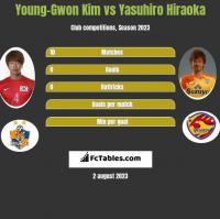 Young-Gwon Kim vs Yasuhiro Hiraoka h2h player stats