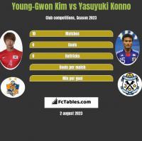 Young-Gwon Kim vs Yasuyuki Konno h2h player stats