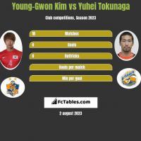 Young-Gwon Kim vs Yuhei Tokunaga h2h player stats