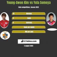 Young-Gwon Kim vs Yuta Someya h2h player stats