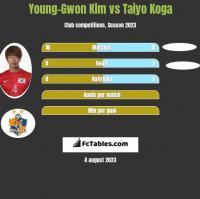 Young-Gwon Kim vs Taiyo Koga h2h player stats