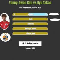 Young-Gwon Kim vs Ryu Takao h2h player stats