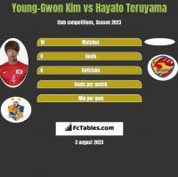 Young-Gwon Kim vs Hayato Teruyama h2h player stats