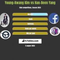 Young-Kwang Kim vs Han-Been Yang h2h player stats